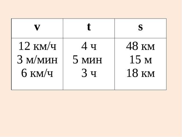 v t s 12км/ч 3 м/мин 6 км/ч 4 ч 5 мин 3 ч 48 км 15 м 18 км