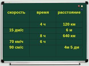 скоростьвремярасстояние 4 ч120 км 15 дм/с6 м 8 ч640 км 70 км/ч6 ч