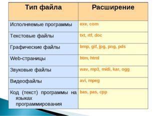 Тип файлаРасширение Исполняемые программыexe, com Текстовые файлыtxt, rtf,