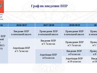 График введения ВПР 2015/20162016/20172017/20182018/20192019/2020 Апробац