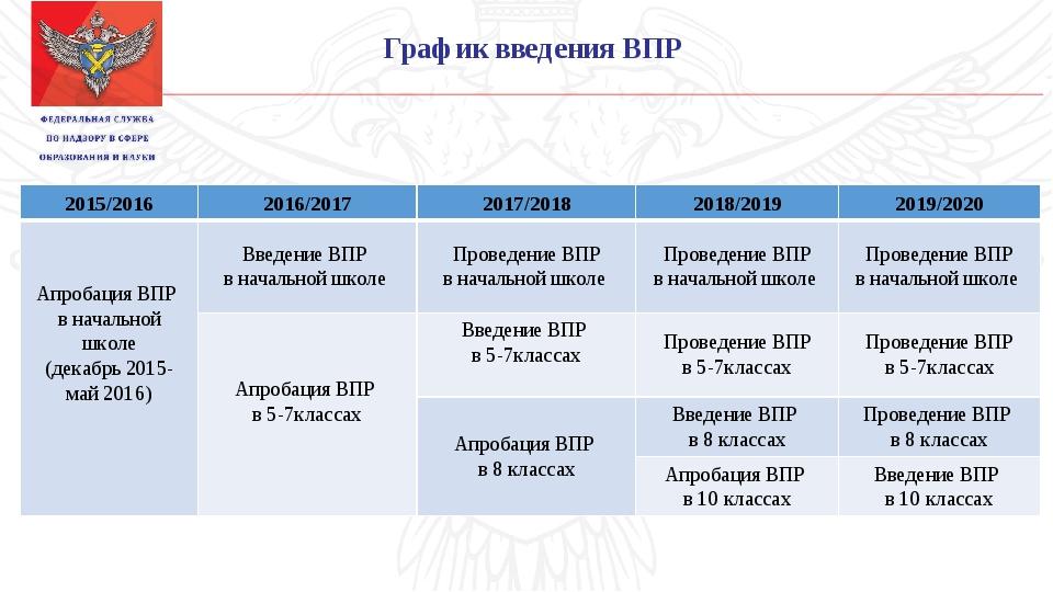 График введения ВПР 2015/20162016/20172017/20182018/20192019/2020 Апробац...