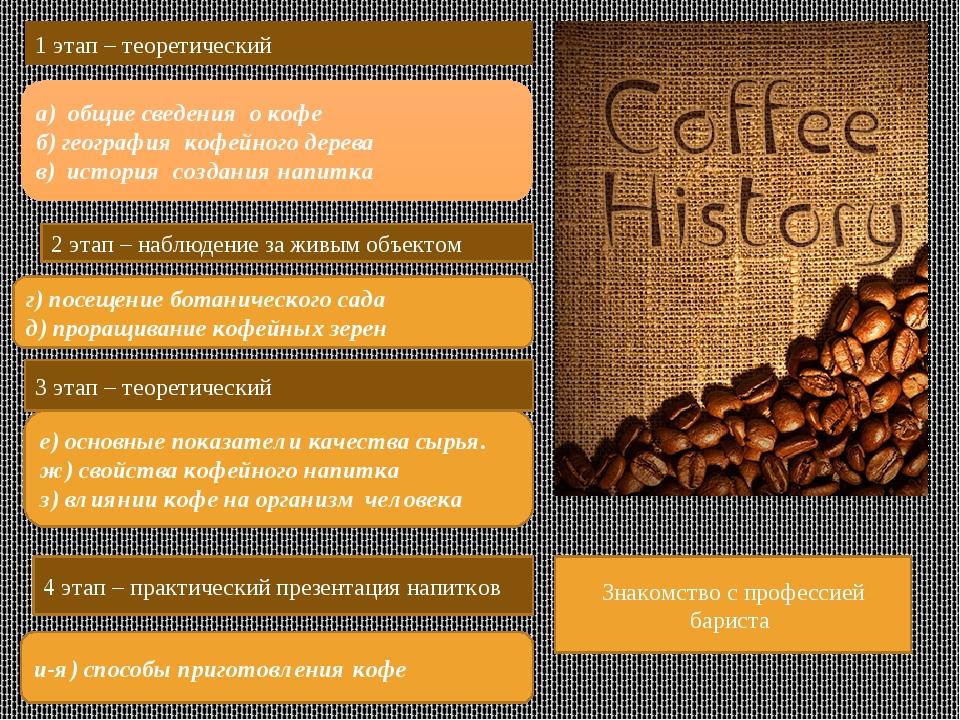 1 этап – теоретический а) общие сведения о кофе б) география кофейного дерева...