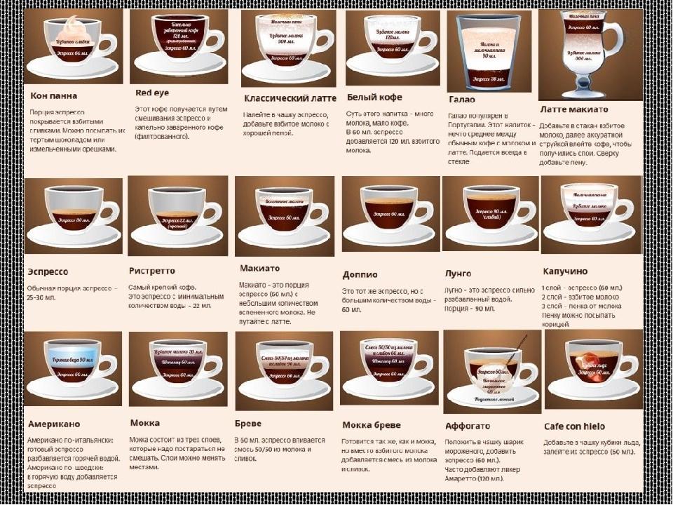 накопитель рецепты кофе в домашних условиях с фото твоё имя морской