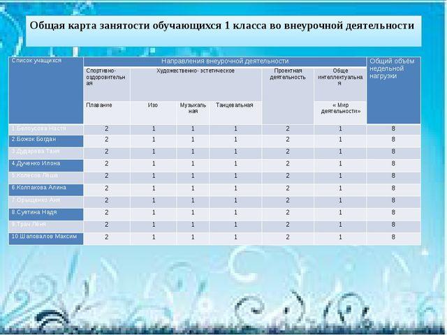 Общая карта занятости обучающихся 1 класса во внеурочной деятельности Список...