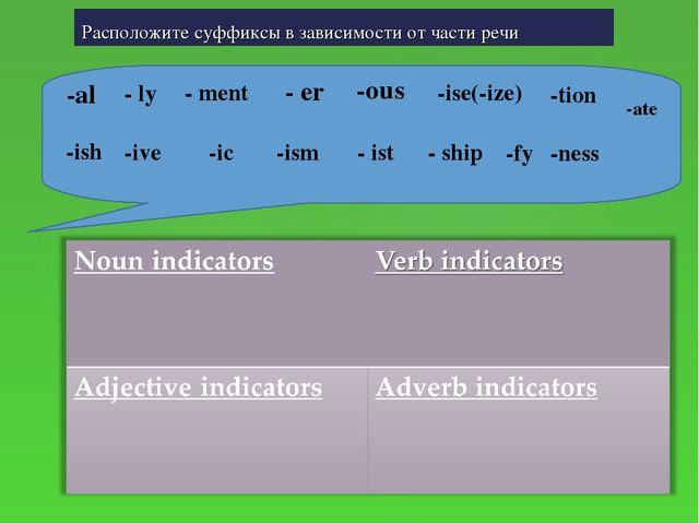 Расположите суффиксы в зависимости от части речи -al - ly - ment - er -ous -i...