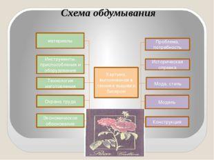 Схема обдумывания материалы Инструменты, приспособления и оборудование Технол