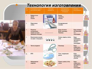 Технология изготовления № п/п Последовательность выполнения работ Эскизная п