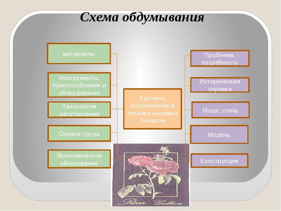 Схема обдумывания материалы Инструменты, приспособления и оборудование Технол...