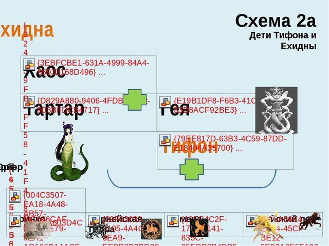 Схема 2а Дети Тифона и Ехидны