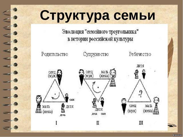Структура семьи