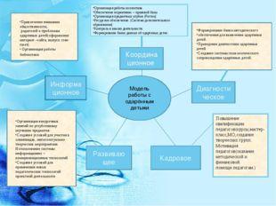 Модель работы с одарённым детьми Координа ционное Диагности ческое Кадровое Р