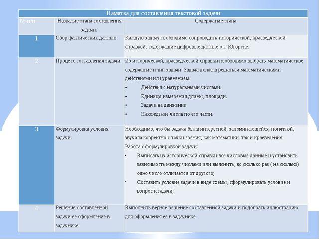 Памятка для составления текстовой задачи № п/п Название этапа составления зад...