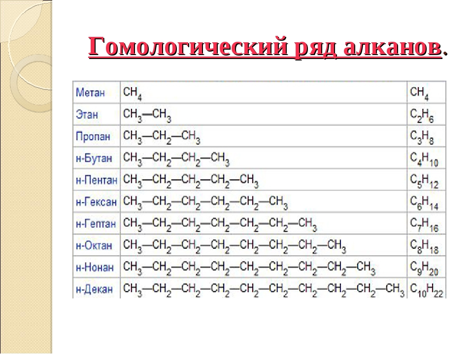 Гомологический ряд алканов.