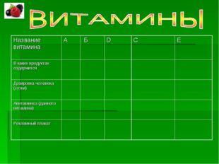 Название витаминаА БDCE В каких продуктах содержится Дозировка чело