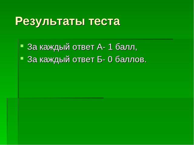 Результаты теста За каждый ответ А- 1 балл, За каждый ответ Б- 0 баллов.