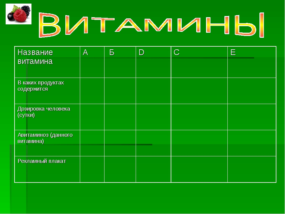 Название витаминаА БDCE В каких продуктах содержится Дозировка чело...