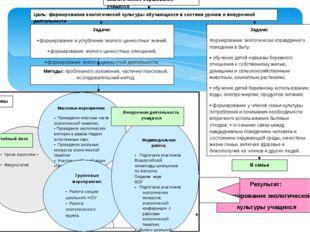 Экологическое образование учащихся Задачи: Формирование экологически оправда