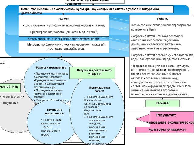 Экологическое образование учащихся Задачи: Формирование экологически оправда...