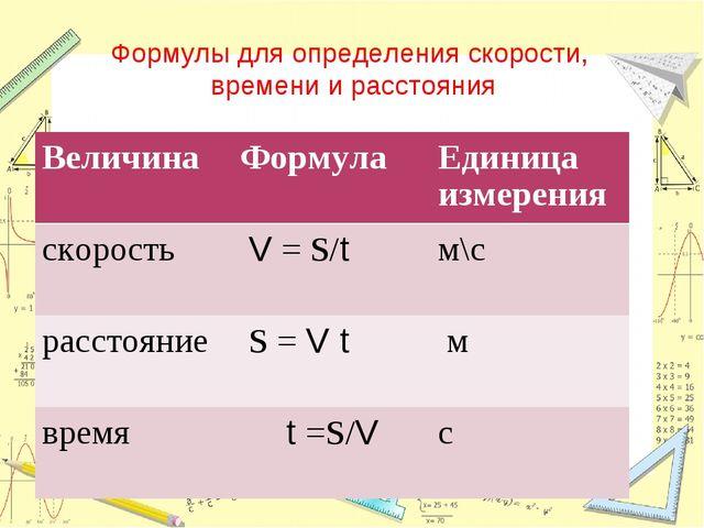 Формулы для определения скорости, времени и расстояния ВеличинаФормулаЕдини...