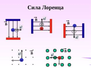 Магнитные свойства вещества Гипотеза Ампера - магнитные свойства тела можно о