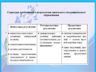 Структура требований к результатам школьного географического образования