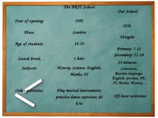 Our School 1976 Vologda Primary: 7-11 Secondary: 11-18 15 minutes Literature,