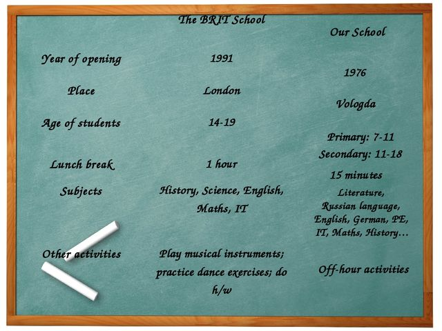 Our School 1976 Vologda Primary: 7-11 Secondary: 11-18 15 minutes Literature,...