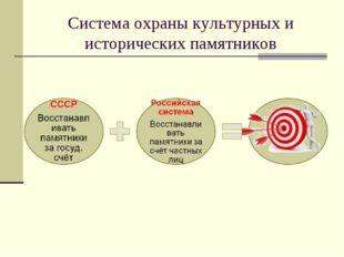 Система охраны культурных и исторических памятников