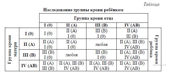 Резусконфликт мамы и плода при беременности таблица по группам крови резусфактор у беременность и группа крови