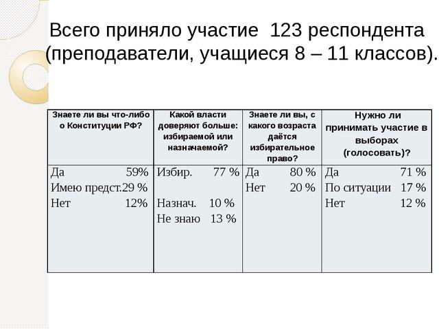 Всего приняло участие 123 респондента (преподаватели, учащиеся 8 – 11 классо...