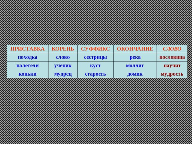 ПРИСТАВКАКОРЕНЬСУФФИКСОКОНЧАНИЕСЛОВО походкасловосестрицырекапословиц...