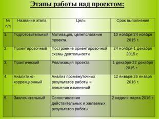 Этапы работы над проектом: № п/п Название этапа Цель Срок выполнения 1. Подго