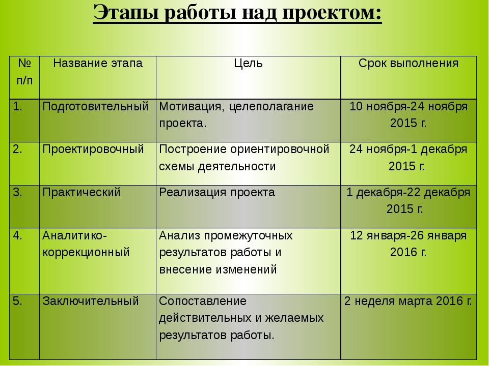 Этапы работы над проектом: № п/п Название этапа Цель Срок выполнения 1. Подго...
