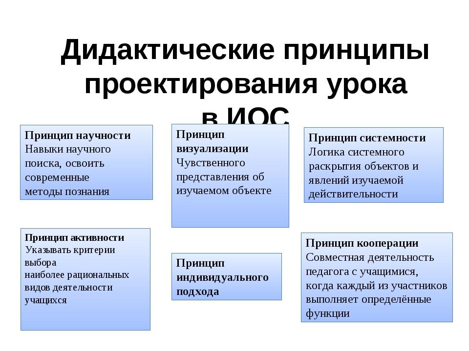 Дидактические принципы проектирования урока в ИОС Принцип активности Указыват...
