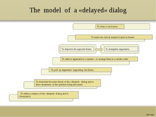 The model of a «delayed» dialog To define a subject of the «delayed» dialog a