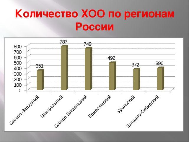 Количество ХОО по регионам России