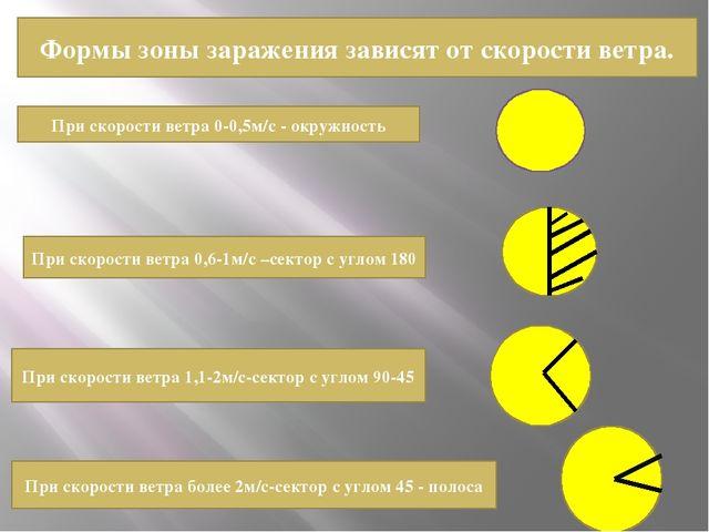 Формы зоны заражения зависят от скорости ветра. При скорости ветра 0-0,5м/с -...