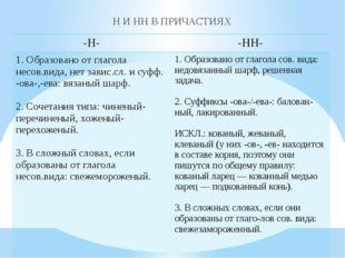 Н И НН В ПРИЧАСТИЯХ -Н- -НН- 1. Образовано от глаголанесов.вида, нетзавис.сл.