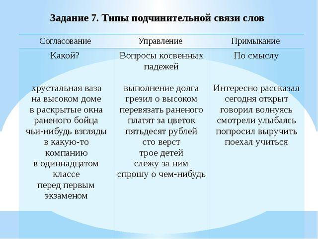 Задание 7. Типы подчинительной связи слов Согласование Управление Примыкание...