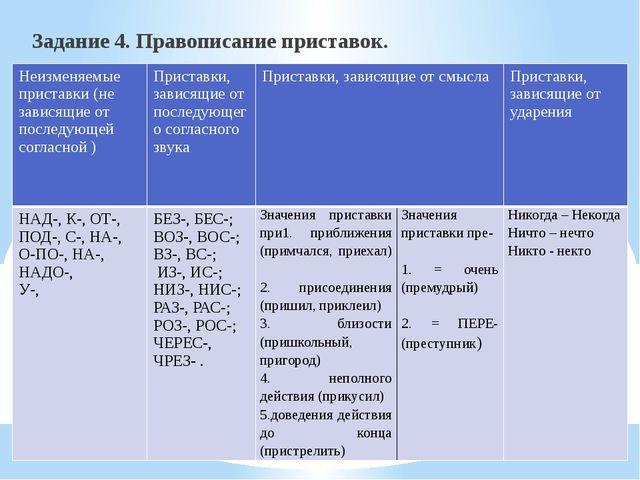 Задание 4. Правописание приставок. Неизменяемыеприставки (не зависящие от пос...