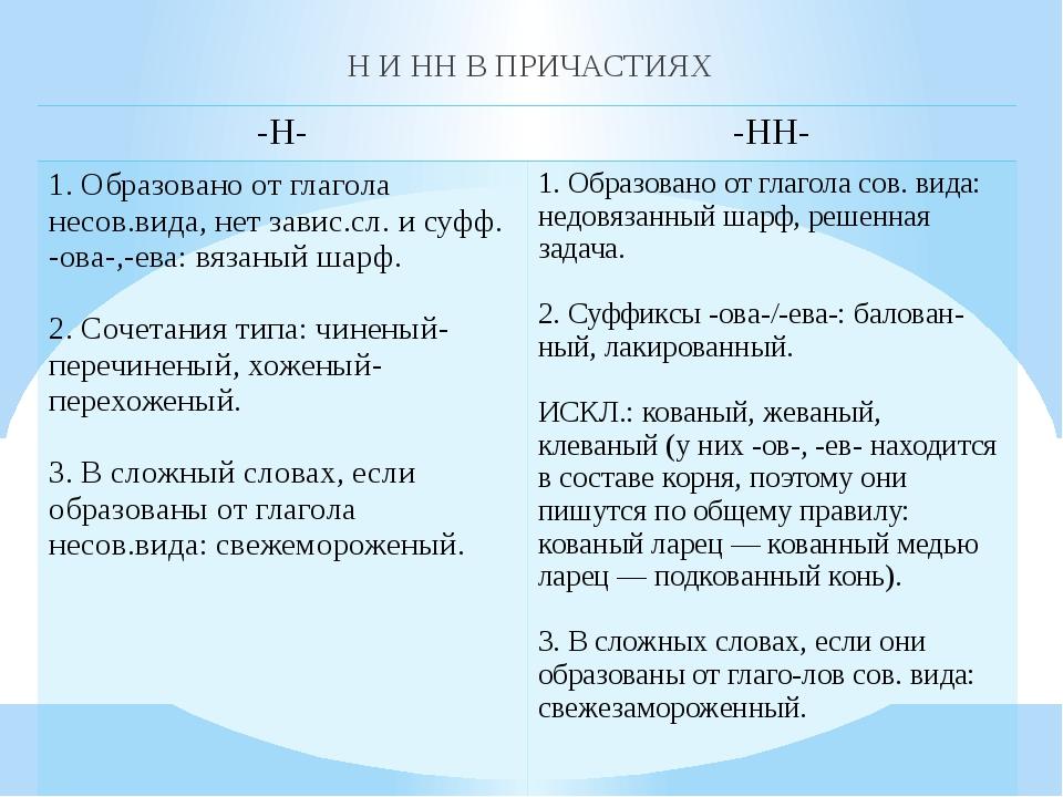 Н И НН В ПРИЧАСТИЯХ -Н- -НН- 1. Образовано от глаголанесов.вида, нетзавис.сл....