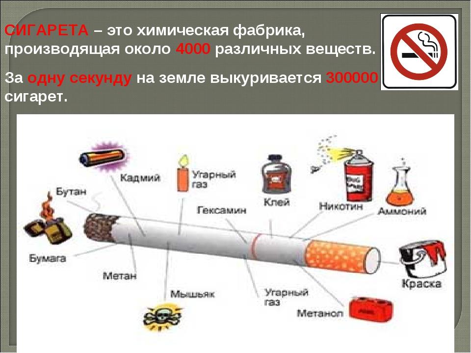 СИГАРЕТА – это химическая фабрика, производящая около 4000 различных веществ....
