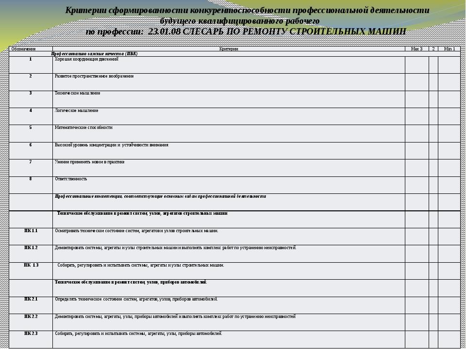 Критерии сформированности конкурентоспособности профессиональной деятельности...