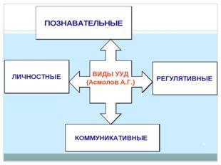 ЛИЧНОСТНЫЕ РЕГУЛЯТИВНЫЕ КОММУНИКАТИВНЫЕ ПОЗНАВАТЕЛЬНЫЕ ВИДЫ УУД (Асмолов А.Г.