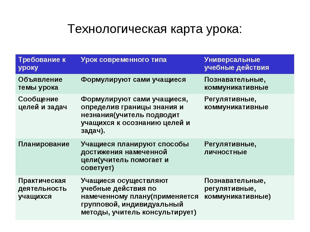Технологическая карта урока: Требование к урокуУрок современного типа Униве...