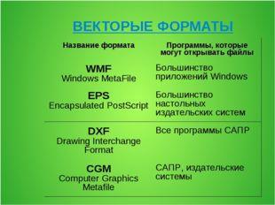 ВЕКТОРЫЕ ФОРМАТЫ Название форматаПрограммы, которые могут открывать файлы WM