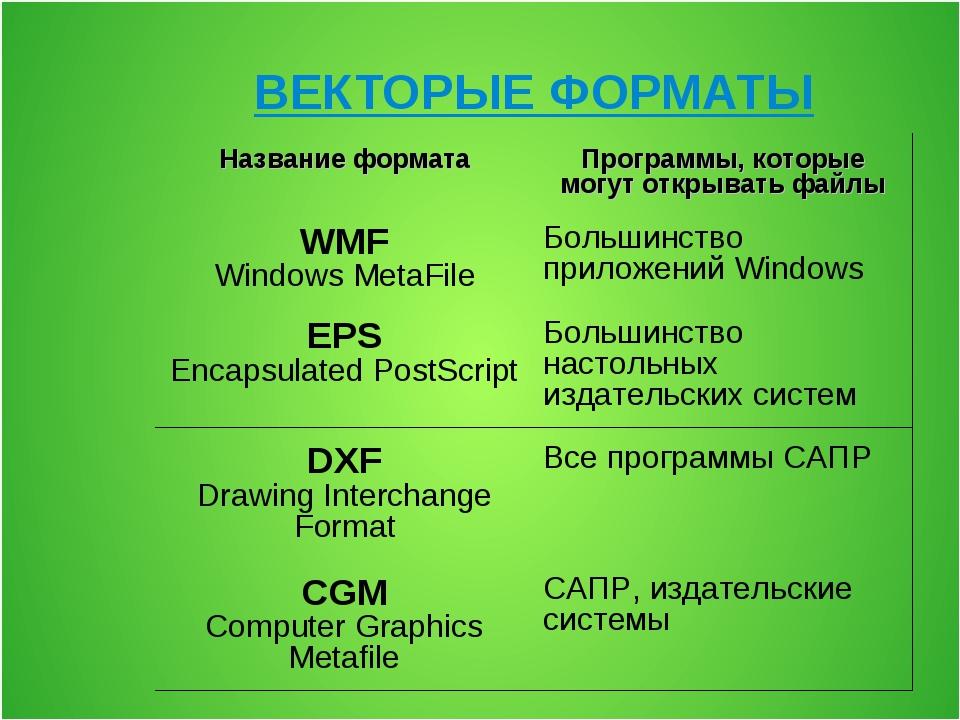 ВЕКТОРЫЕ ФОРМАТЫ Название форматаПрограммы, которые могут открывать файлы WM...