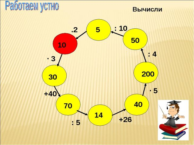 : 5 14 70 40 200 50 5 10 30 +26 · 5 : 4 : 10 .2 · 3 +40 Вычисли