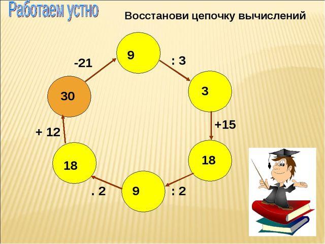 Восстанови цепочку вычислений 30 9 3 18 9 18 -21 : 3 +15 : 2 . 2 + 12