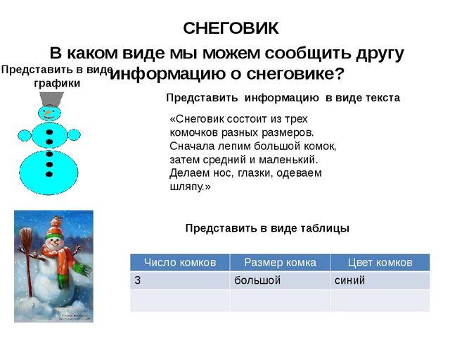 В каком виде мы можем сообщить другу информацию о снеговике? Представить в ви...